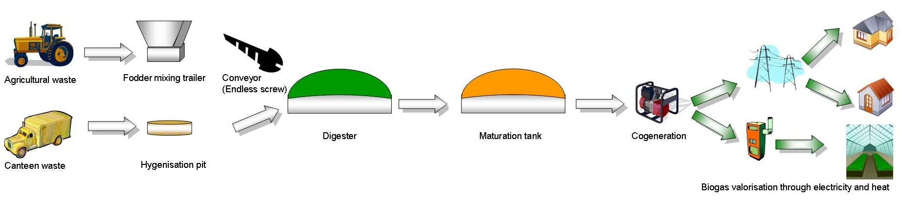 A Biogas Plant Diagram
